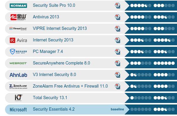 Είναι καλό το Microsoft Security Essentials ως antivirus 06