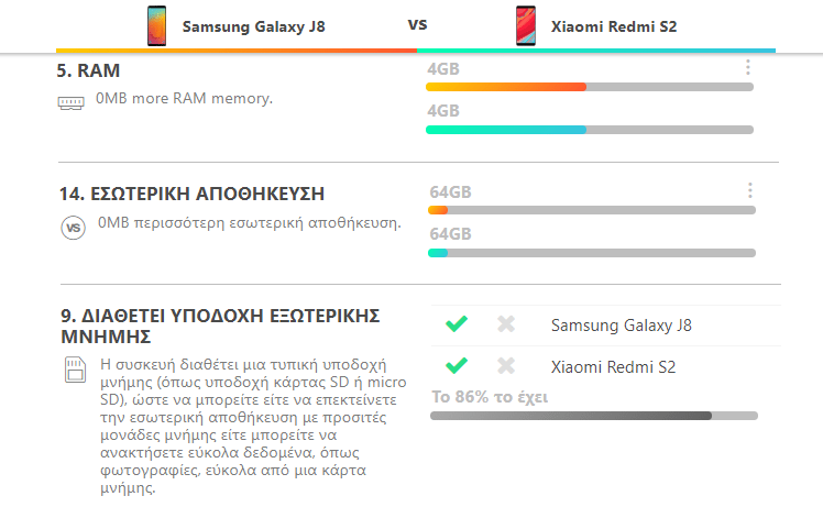 Galaxy J8 vs. Redmi S2 10α